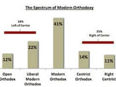 Orthodox Survey